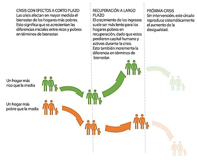 3 Desigualdad y crisis